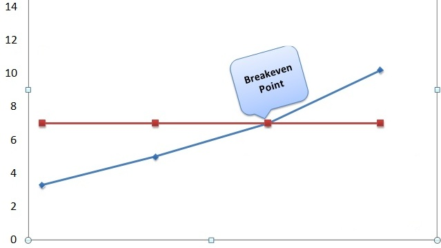 Using a break even analysis