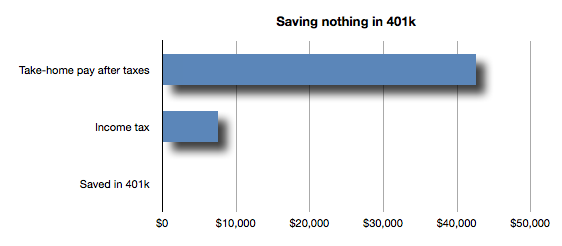401 - no savings