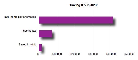 401 - savings
