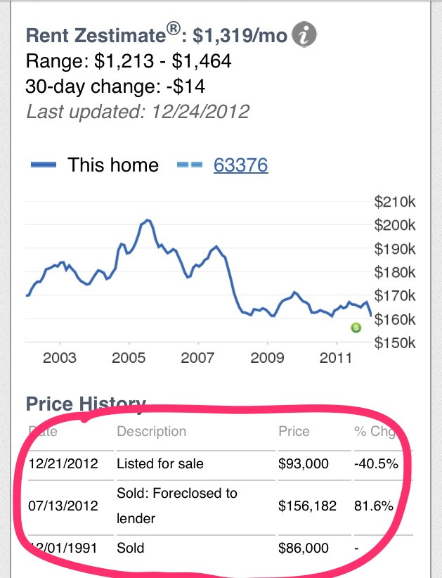 Foreclosed-house-for-sale-data
